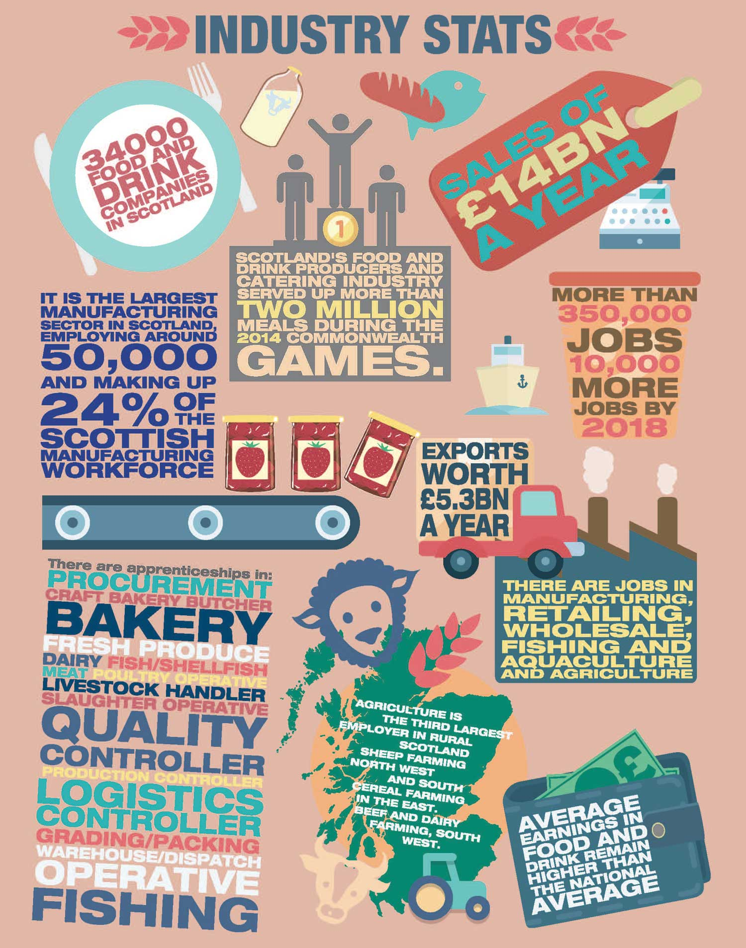 food-and-drink-industry-graphic